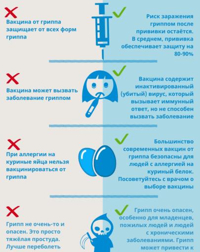 ВАКЦИНА ПРОТИВ ГРИППА 2020