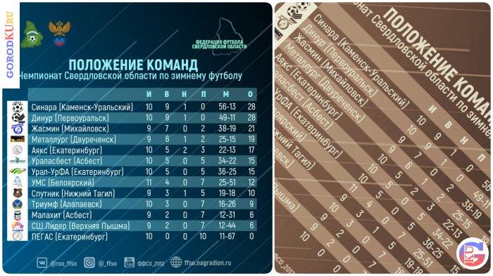 Каменск-Уральский в Чемпионате Свердловской области по зимнему футболу