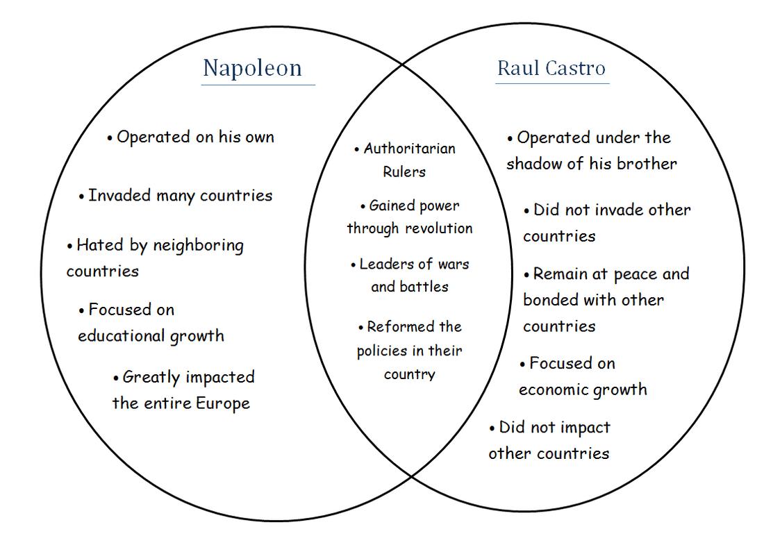 Venn Diagram Napoleon Amp Castro
