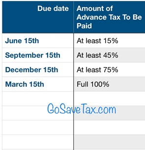 Advance Tax Installments Chart