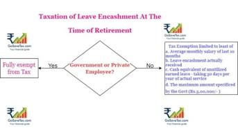 Leave Encashment after retirement taxation
