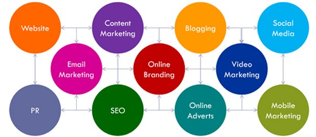 digital marketing services Canada