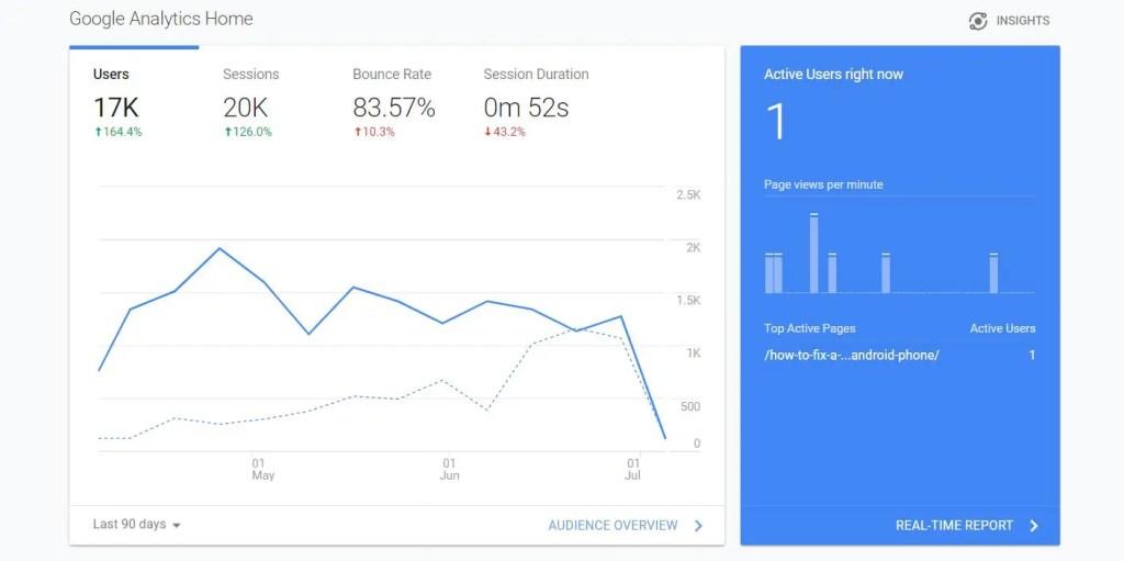 Site analysis using Google Analytics