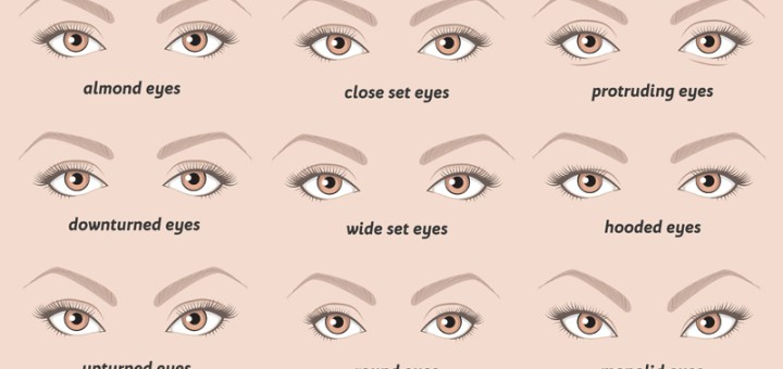 Your Eye's Characteristics Can Reveal Insights About Your Personality