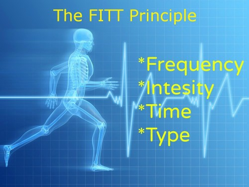 A FITT Workout Program