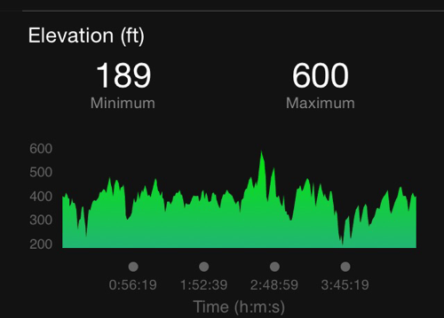 Farm To Fork Fondo Hills Elevation Profile