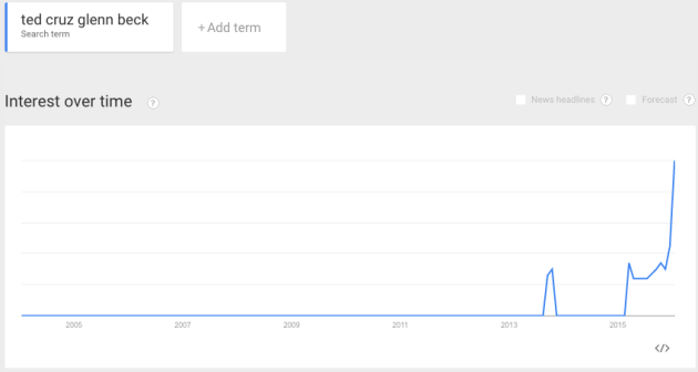Google Trends After Glenn Beck Endorsed Ted Cruz