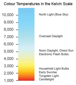 colour-temperature-chart_10831579