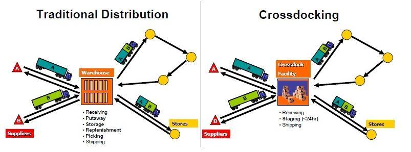 Cross-Docking.jpg