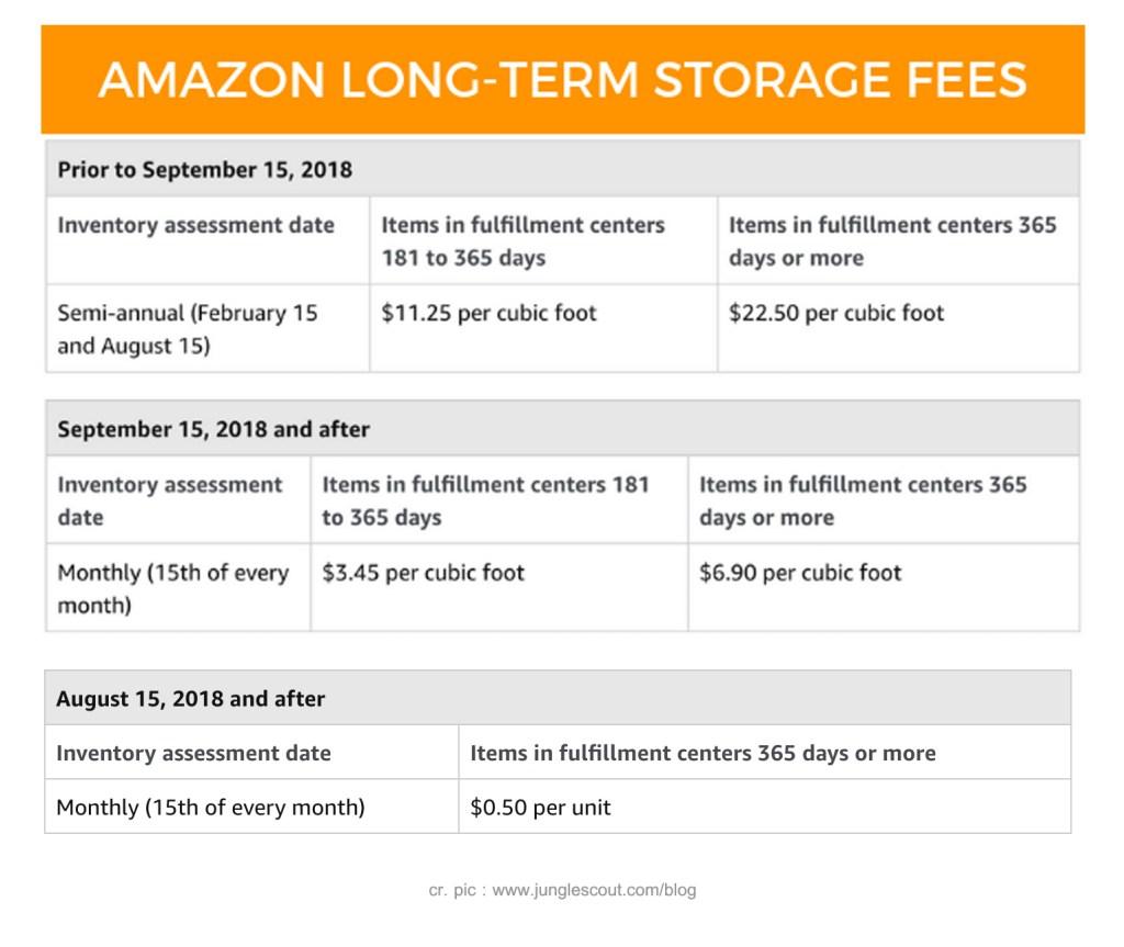 long-term storage fees1