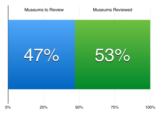 Museums Visited Chart