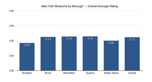 100 New York City Museums: Overall Museum Ratings, by Borough
