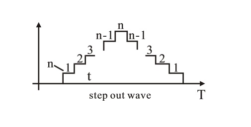 Step out wave