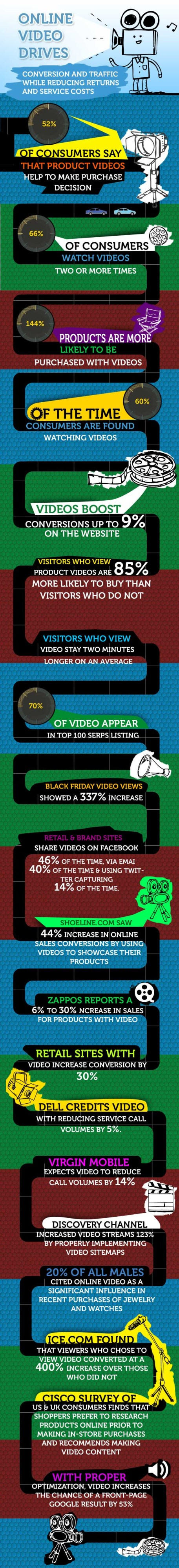 Video Marketing Research