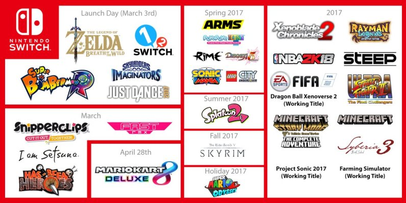 liste-de-jeux Nintendo Switch
