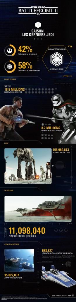 mise à jour Star Wars Battlefront II