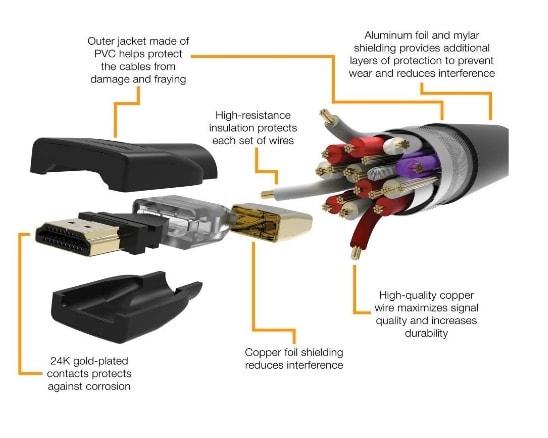 High-Definition Multimedia Interface o HDMI (interfaz multimedia de alta definición)