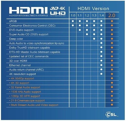 HDMI versiones comparativa