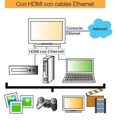 C Mo Y D Nde Comprar Cables Hdmi Baratos Y Con Precio