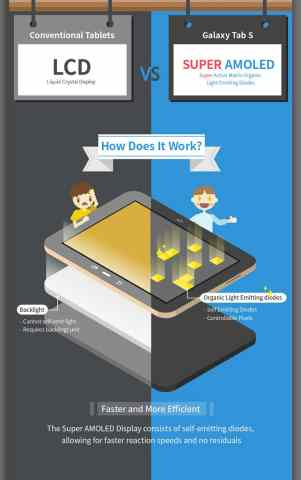 Samsung Super AMOLED infografia 2