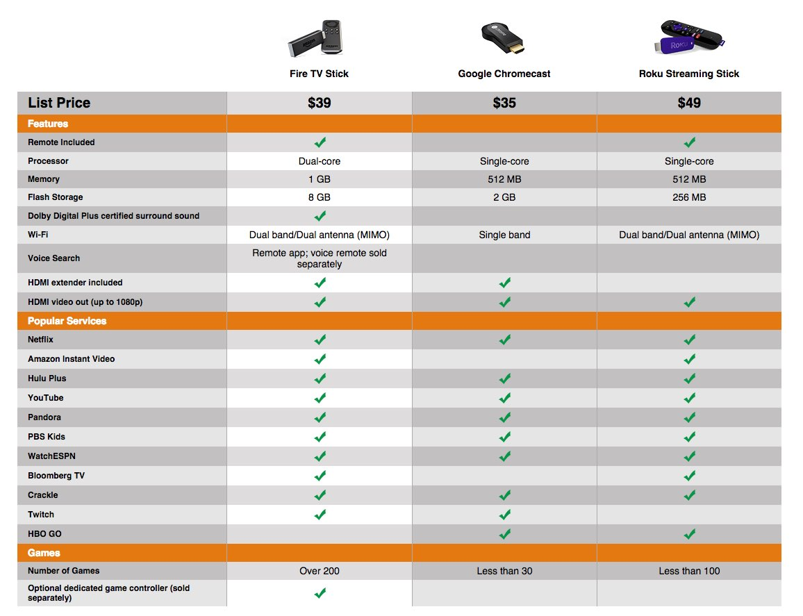 Amazon Fire TV Stick vs Google Chromecast vs Roku Streaming Stick