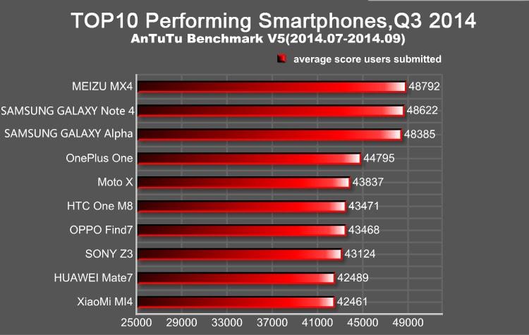 Los 10 smartphones con mejor rendimiento del 3er trimestre de 2014 (AnTuTu)