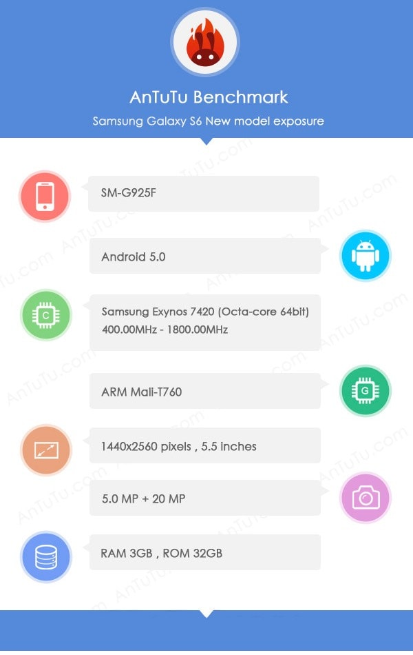 Samsung Galaxy S6 SM-G925F Antutu