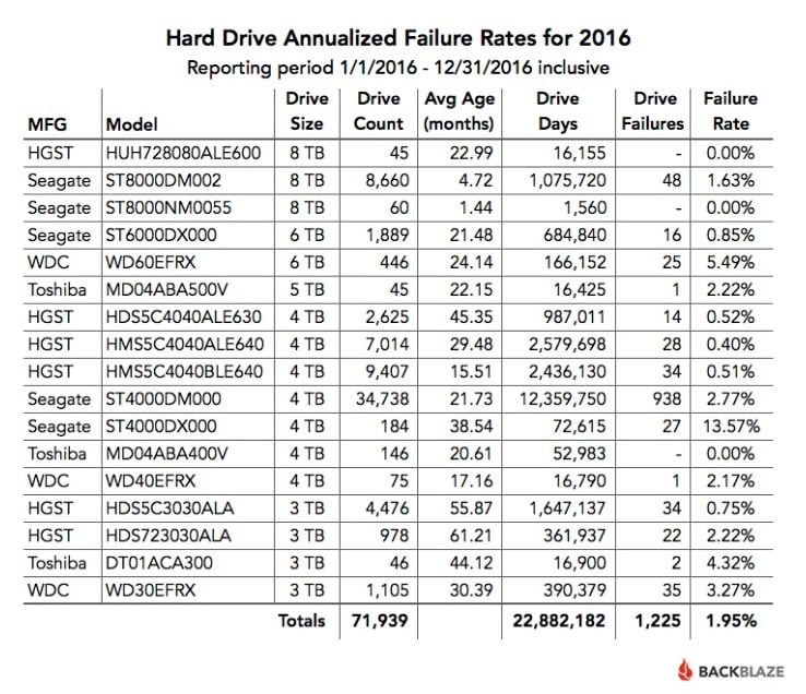 Informe fiabilidad discos duros años 2016