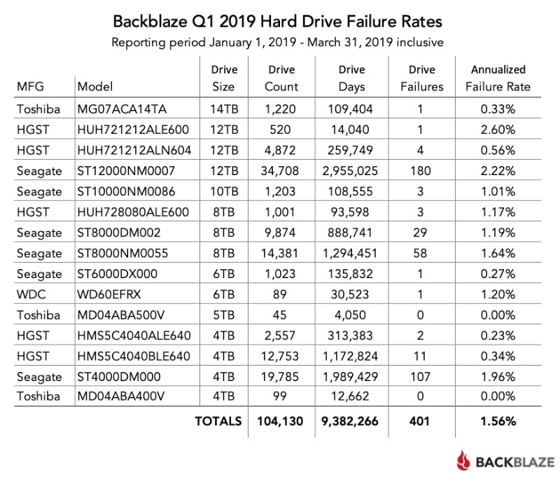 Mejores discos duros: informe fiabilidad discos duros año 2019 (Q9)