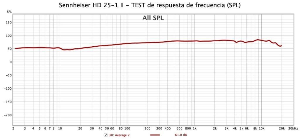 Respuesta de frecuencia (SPL) - Sennheiser HD 25-1 II