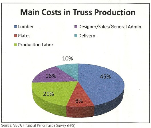 Production-Costs-Wheel