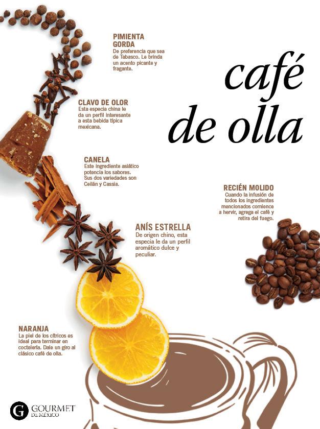 Coffee pot infographic