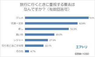 旅行時に重視する要素、 76%の人が重視している「グルメ」が1位に! 人気グルメ旅行先の国内No.1は「北海道」、 海外No.1は「台湾」 海外グルメは日本のグルメより安さを重視する傾向に! ~エアトリが「グルメ旅行」に関する調査を実施~