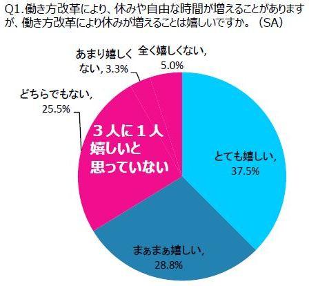 ~愛知県に在住の単身者400名に「休み方に関する調査」を実施~およそ4割の人が休日の過ごし方に悩んでいたことが判明!!休日にやりたいけれど、できていないこと第1位は「自然と触れ合うこと」