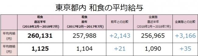 和食の社員月給は前年比2,143円増(260,131円)!東京都内の和食業態の最新求人データを求人@飲食店.COMが発表!