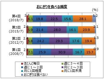 【おにぎりに関するアンケート調査】