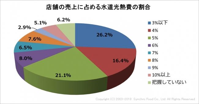 飲食店に対し、水道光熱費の削減に関する調査を実施。86.2%の飲食店が電気代の削減に「興味あり」と回答