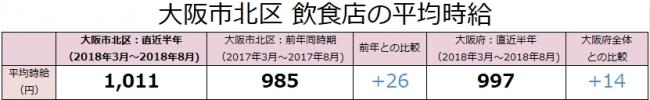 大阪市北区の飲食店は、時給1,011円(前年比+26円)!アルバイト最新求人データを求人@飲食店.COMが発表!