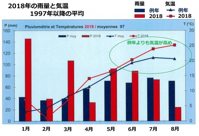 1.3月は特に雨量が多く、成熟期の気温は例年よりも高かった