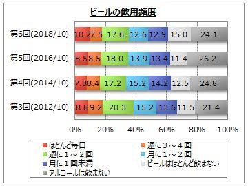 【ビールの飲用に関するアンケート調査】
