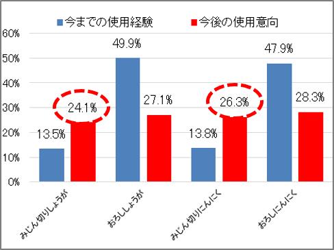 〇粘体香辛料みじん切りタイプの使用経験・今後の使用意向(当社調べ n=2,482)
