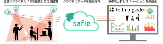 クラウド録画カメラと、店舗向け販売コンサルティングサービスを融合させた「Safie オペレーション向上サービス powered by tollino-garden」を開始