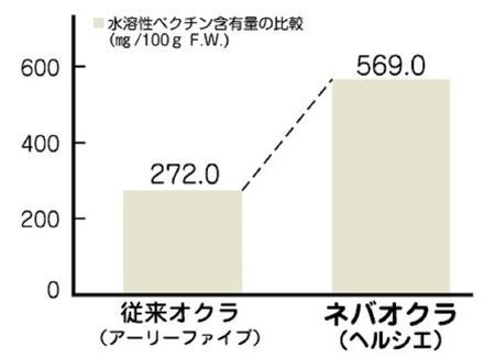 水溶性ぺクチン含有量の比較