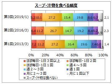 【スープ・汁物に関するアンケート調査】