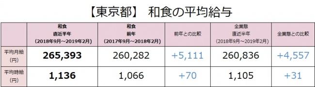 和食の社員月給は前年より5,111円上昇(265,393円)。東京都内の和食業態の最新求人データを求人@飲食店.COMが発表!