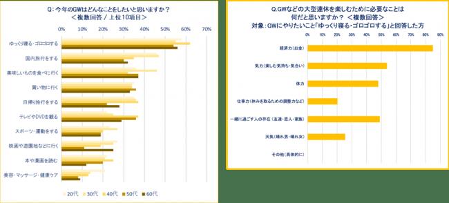 """日本人は楽しみ下手?GW「ゴロゴロしたい」が第一位に """"経済力""""が理由? 10連休に肯定的なのは20代!"""