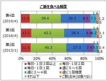【お米に関するアンケート調査】