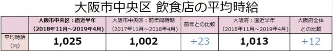 大阪市中央区の飲食店は、時給1,025円(対前年差+23円)。アルバイト最新求人データを求人@飲食店.COMが発表!