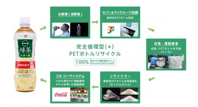 """""""世界初""""、店頭で回収したペットボトル100%使用 完全循環型ペットボトルリサイクルを実現 セブンプレミアム×一(はじめ)「一(はじめ)緑茶 一日一本」"""