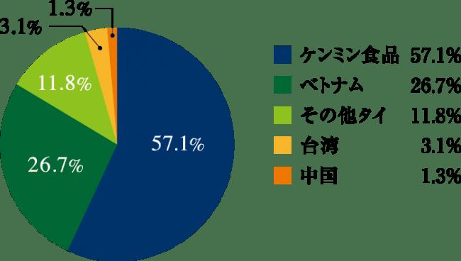 ビーフン市場シェア(日本税関2018調べ)